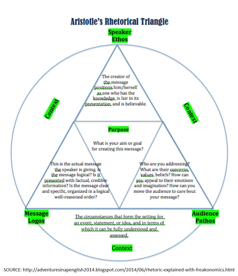 the rhetorical triangle The modes of persuasion, often referred to as ethical strategies or rhetorical appeals, are devices in rhetoric that classify the speaker's appeal to the audience they are: ethos , pathos , and logos , and the less-used kairos .